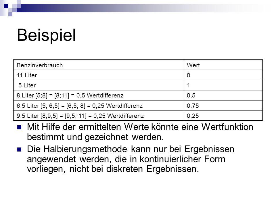 Beispiel Benzinverbrauch. Wert. 11 Liter. 5 Liter. 1. 8 Liter [5;8] = [8;11] = 0,5 Wertdifferenz.